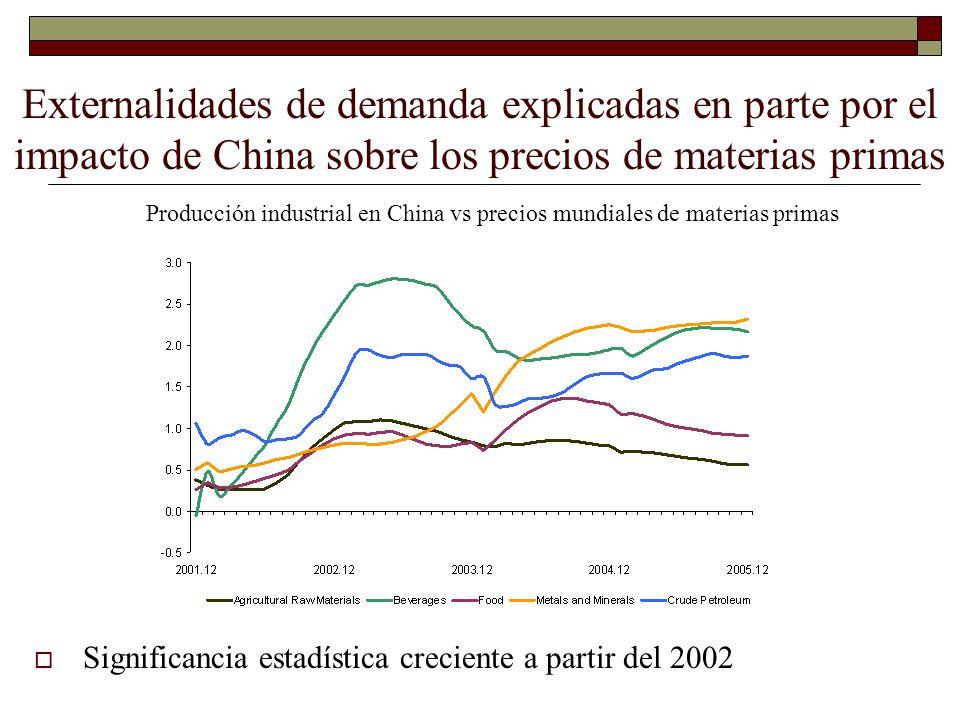 Externalidades de demanda explicadas en parte por el impacto de China sobre los precios de materias primas Producción industrial en China vs precios m
