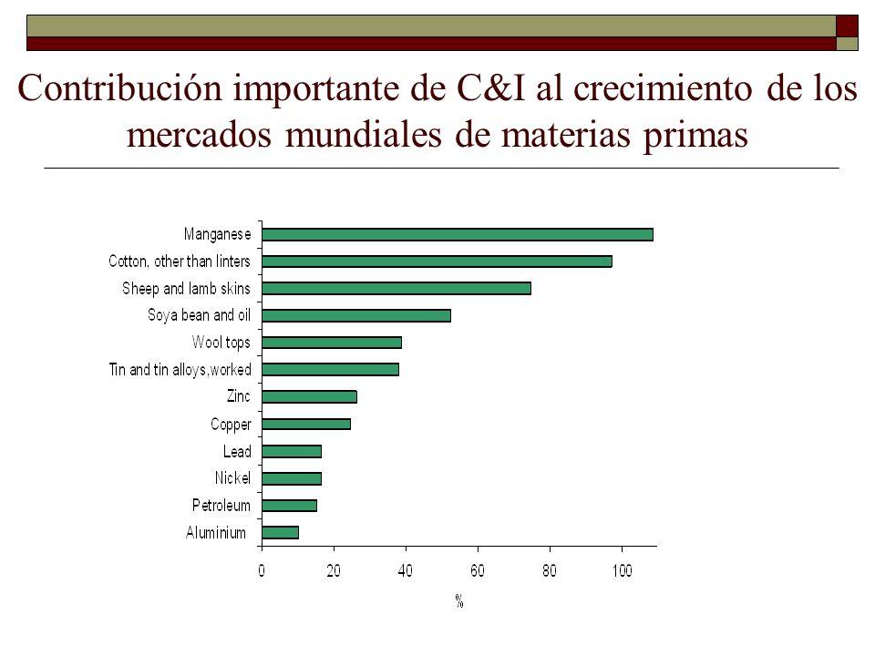 Contribución importante de C&I al crecimiento de los mercados mundiales de materias primas