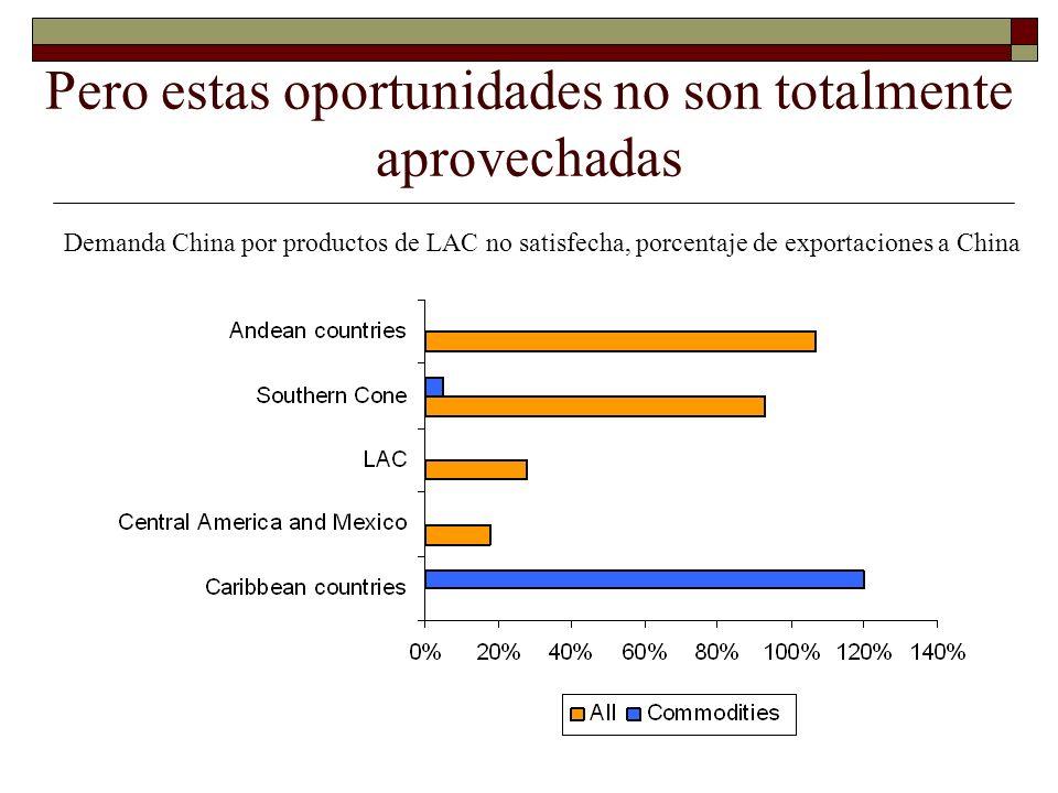 Pero estas oportunidades no son totalmente aprovechadas Demanda China por productos de LAC no satisfecha, porcentaje de exportaciones a China