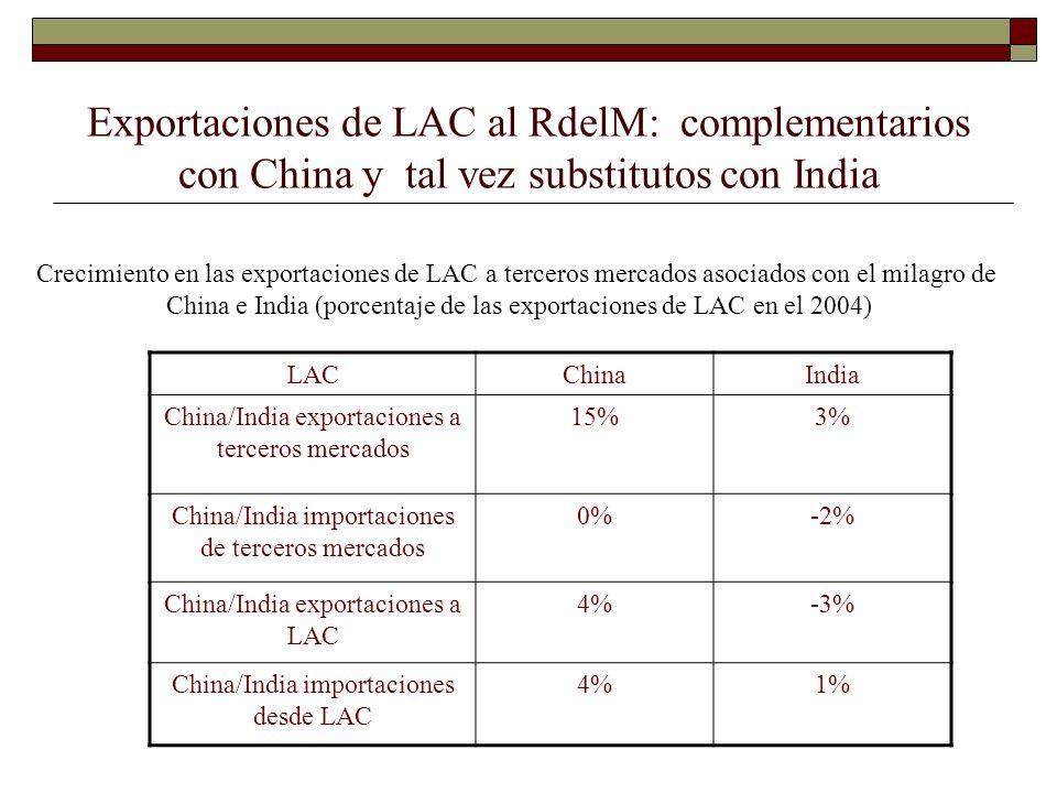 Exportaciones de LAC al RdelM: complementarios con China y tal vez substitutos con India Crecimiento en las exportaciones de LAC a terceros mercados a