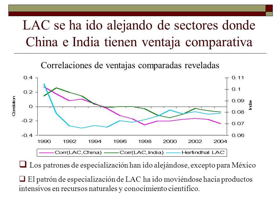 LAC se ha ido alejando de sectores donde China e India tienen ventaja comparativa Correlaciones de ventajas comparadas reveladas Los patrones de espec
