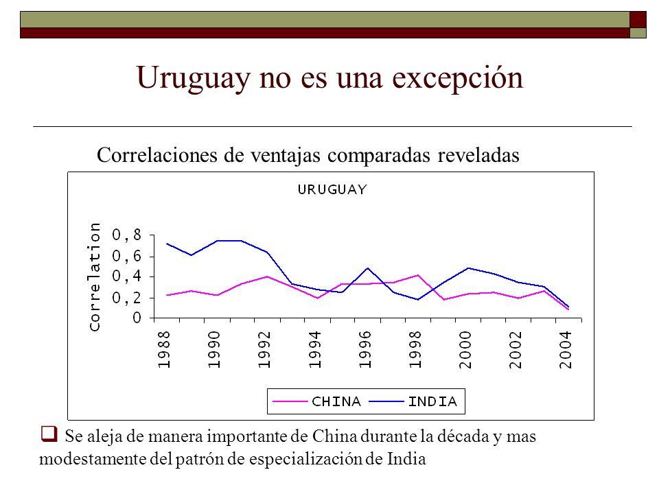 Uruguay no es una excepción Correlaciones de ventajas comparadas reveladas Se aleja de manera importante de China durante la década y mas modestamente