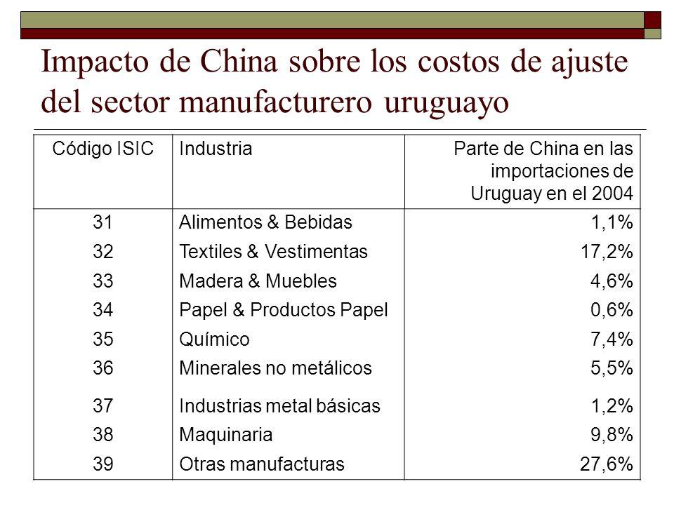 Impacto de China sobre los costos de ajuste del sector manufacturero uruguayo Código ISICIndustriaParte de China en las importaciones de Uruguay en el