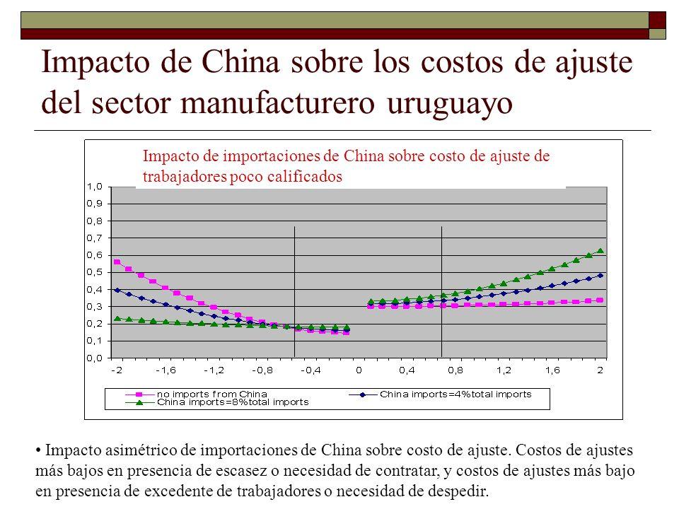 Impacto de China sobre los costos de ajuste del sector manufacturero uruguayo Impacto de importaciones de China sobre costo de ajuste de trabajadores