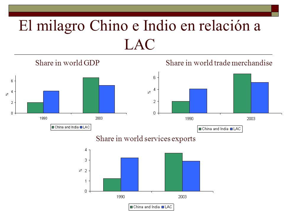 Pero también ajustes en la calidad de los productos: heterogeneidad Precios relativo a China de vestimentas, 1989-2004