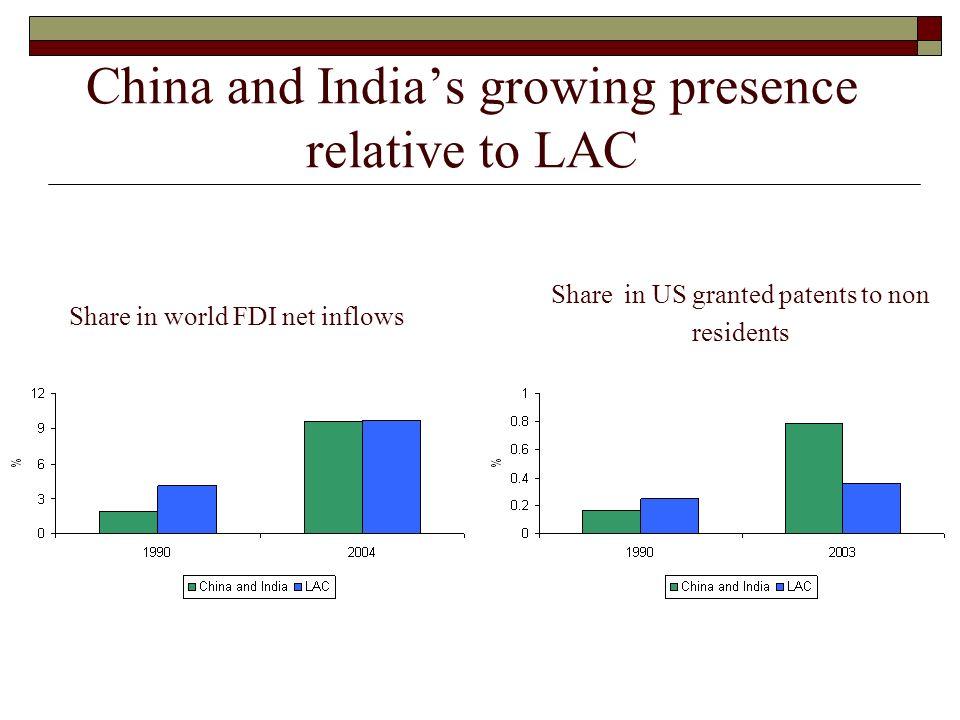 Los mercados internos de China e India: oportunidades crecen Parte de las exportaciones de LAC a China e India