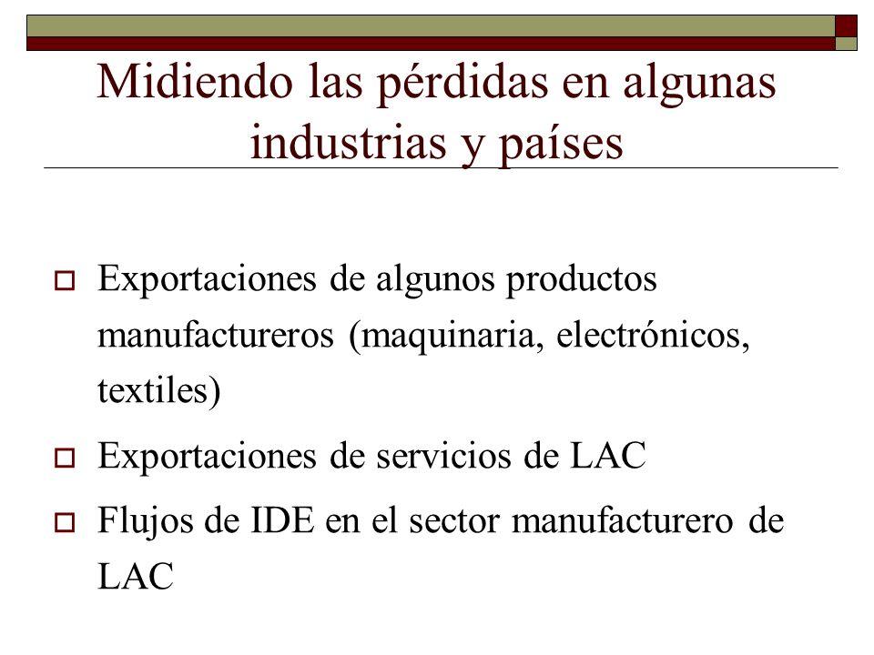 Impacto del crecimiento de China sobre las mismas industrias en LAC PeriodoImpacto de China sobre exportaciones del sector manufacturero de algunos países de LAC Argentina 1995-2000-0.004 2000-2004-0.011 Brasil 1995-2000-0.007 2000-2004-0.014 Chile 1995-2000-0.008 2000-2004-0.023 México 1995-2000-0.012 2000-2004-0.031 Source: Hanson and Robertson (2006)