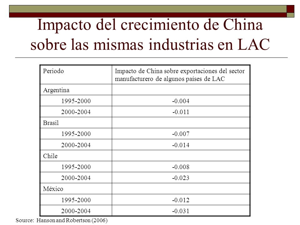 Impacto de China sobre exportaciones de LAC del mismo producto Impacto negativo concentrado en Textiles Equipos de Telecomunicaciones Productos electrónicos y en algunos países México Y en menor grado, América Central