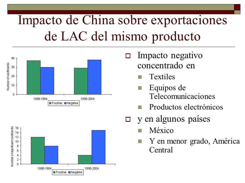 Impacto de China sobre exportaciones de LAC del mismo producto Impacto negativo concentrado en Textiles Equipos de Telecomunicaciones Productos electr