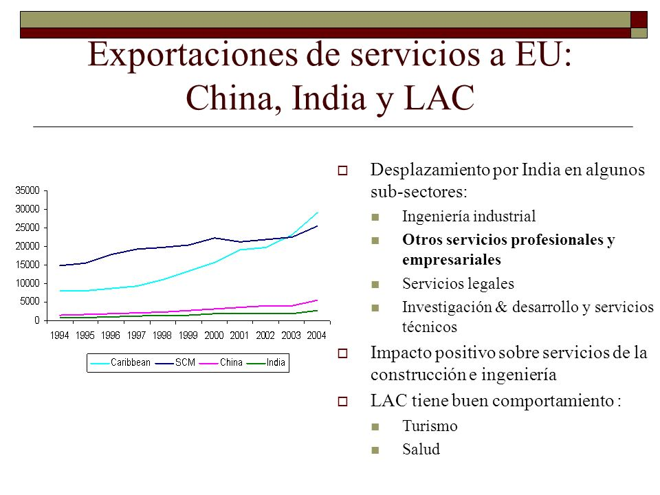 Exportaciones de servicios a EU: China, India y LAC Desplazamiento por India en algunos sub-sectores: Ingeniería industrial Otros servicios profesiona