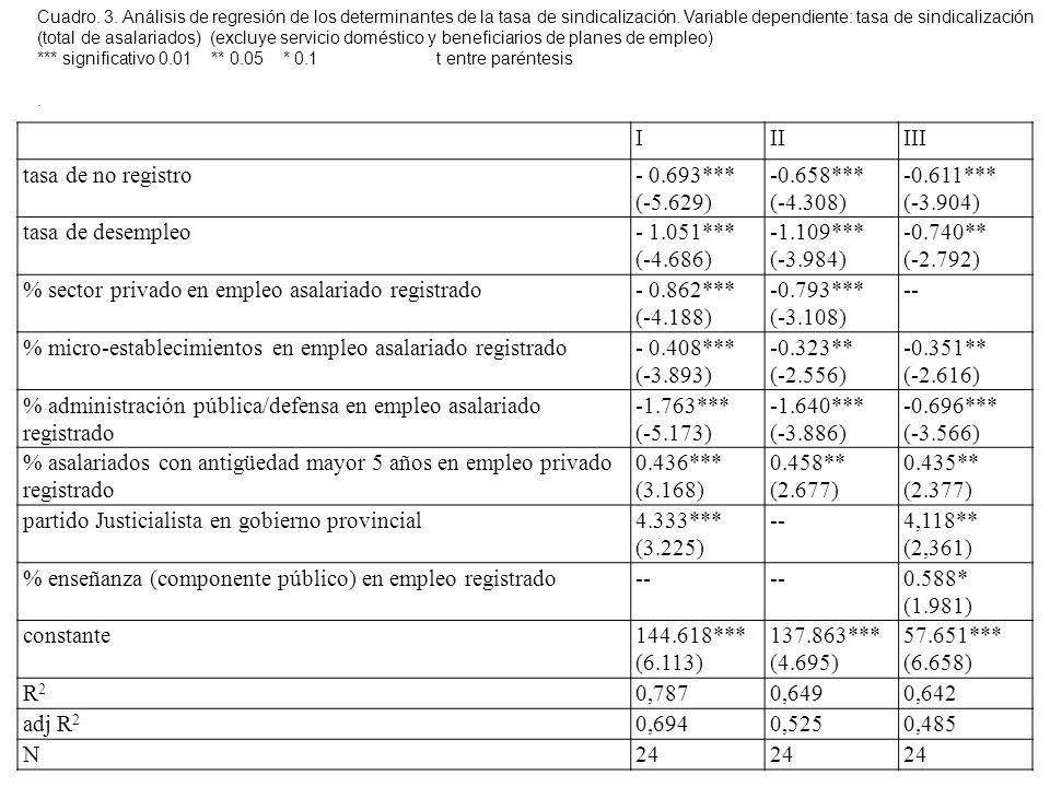 IIIIII tasa de no registro- 0.693*** (-5.629) -0.658*** (-4.308) -0.611*** (-3.904) tasa de desempleo- 1.051*** (-4.686) -1.109*** (-3.984) -0.740** (-2.792) % sector privado en empleo asalariado registrado- 0.862*** (-4.188) -0.793*** (-3.108) -- % micro-establecimientos en empleo asalariado registrado- 0.408*** (-3.893) -0.323** (-2.556) -0.351** (-2.616) % administración pública/defensa en empleo asalariado registrado -1.763*** (-5.173) -1.640*** (-3.886) -0.696*** (-3.566) % asalariados con antigüedad mayor 5 años en empleo privado registrado 0.436*** (3.168) 0.458** (2.677) 0.435** (2.377) partido Justicialista en gobierno provincial4.333*** (3.225) --4,118** (2,361) % enseñanza (componente público) en empleo registrado-- 0.588* (1.981) constante144.618*** (6.113) 137.863*** (4.695) 57.651*** (6.658) R2R2 0,7870,6490,642 adj R 2 0,6940,5250,485 N24 Cuadro.