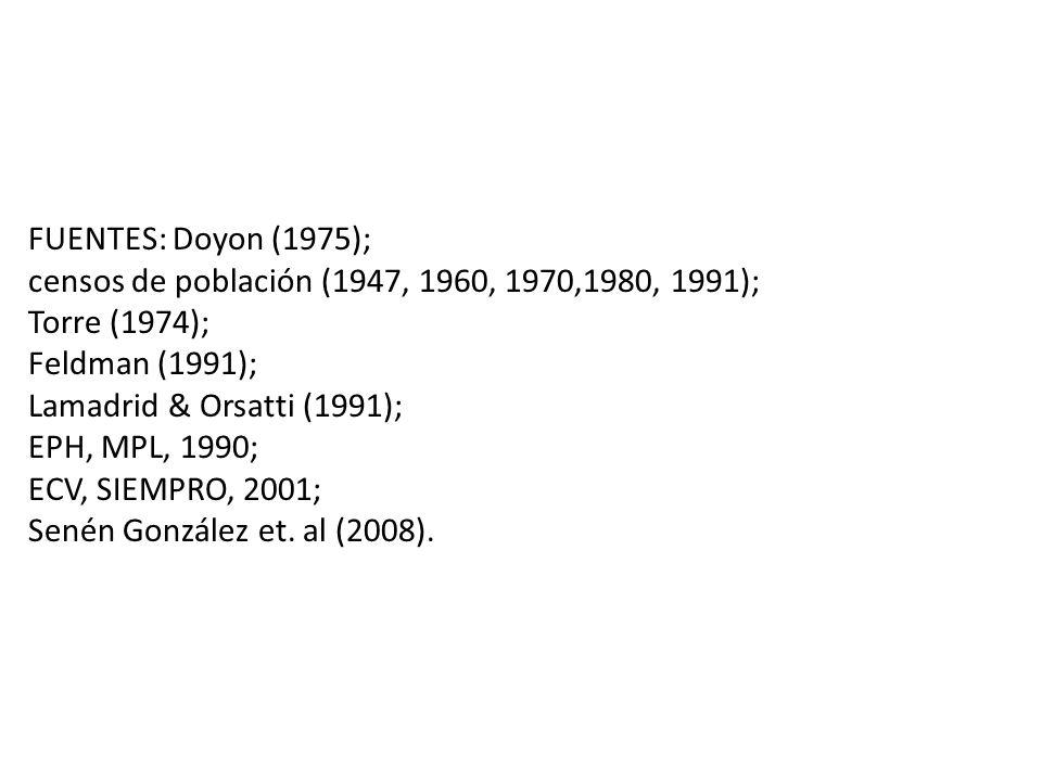 FUENTES: Doyon (1975); censos de población (1947, 1960, 1970,1980, 1991); Torre (1974); Feldman (1991); Lamadrid & Orsatti (1991); EPH, MPL, 1990; ECV, SIEMPRO, 2001; Senén González et.