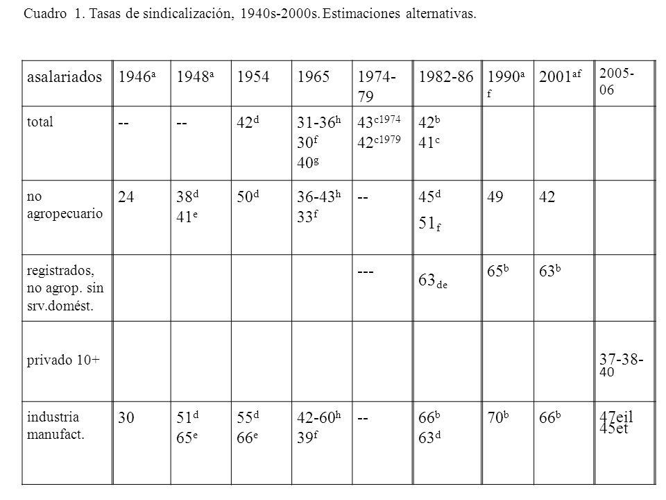 asalariados1946 a 1948 a 195419651974- 79 1982-861990 a f 2001 af 2005 - 06 total -- 42 d 31-36 h 30 f 40 g 43 c1974 42 c1979 42 b 41 c no agropecuario 2438 d 41 e 50 d 36-43 h 33 f --45 d 51 f 49 42 registrados, no agrop.