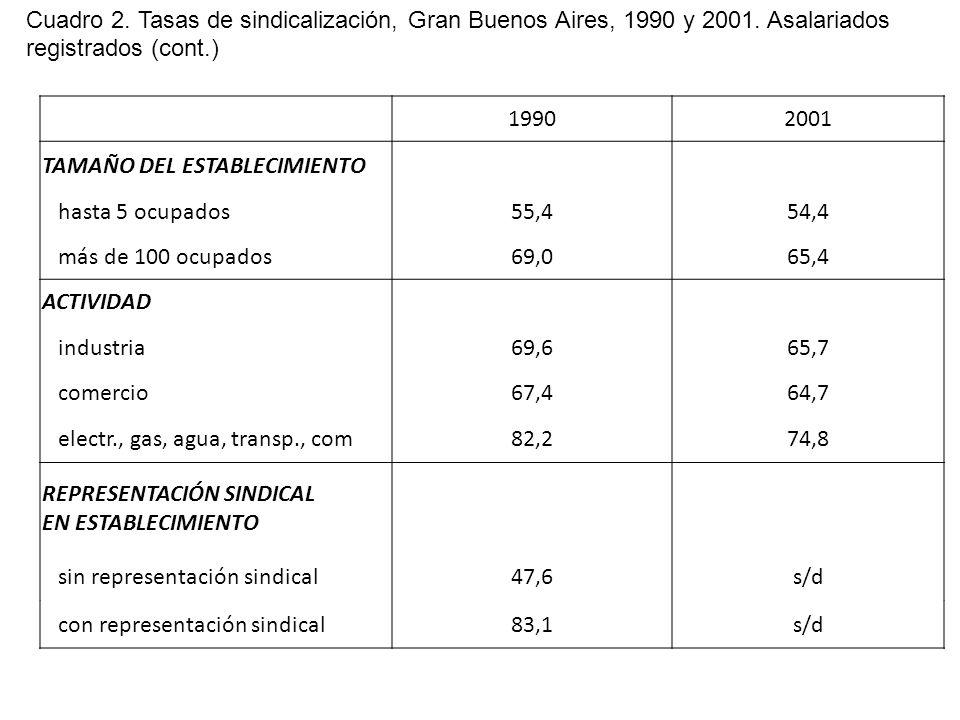 19902001 TAMAÑO DEL ESTABLECIMIENTO hasta 5 ocupados55,454,4 más de 100 ocupados69,065,4 ACTIVIDAD industria69,665,7 comercio67,464,7 electr., gas, agua, transp., com82,274,8 REPRESENTACIÓN SINDICAL EN ESTABLECIMIENTO sin representación sindical47,6s/d con representación sindical83,1s/d Cuadro 2.