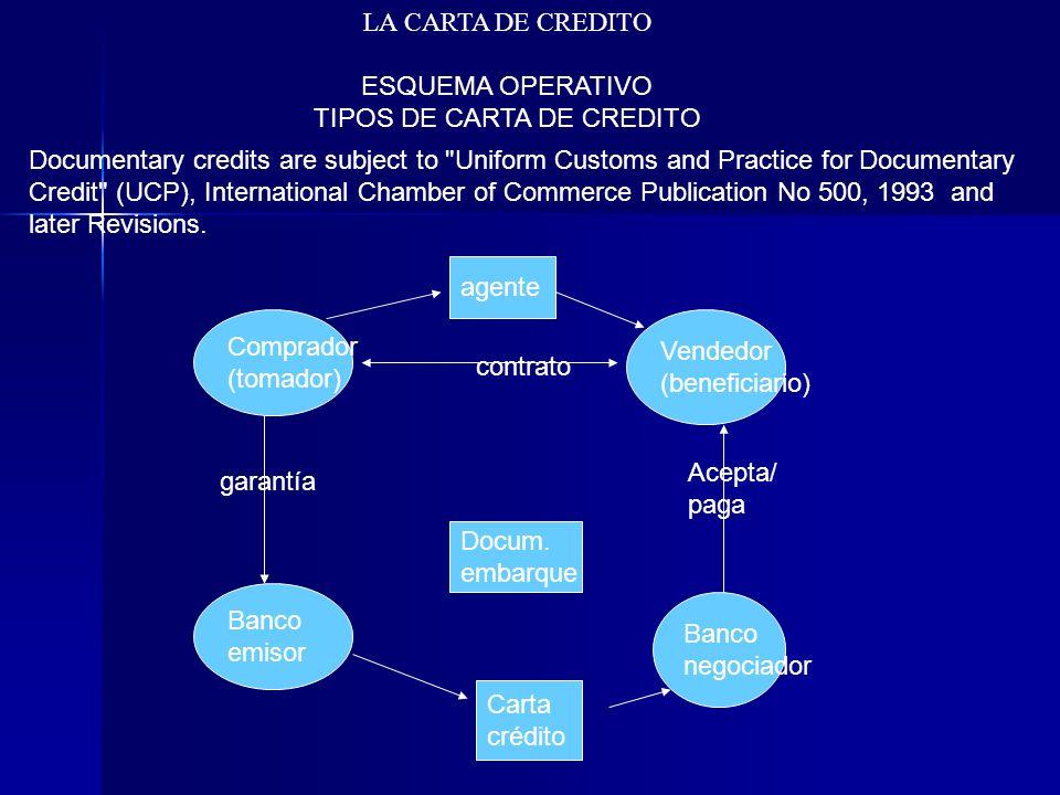 Comprador (tomador) Vendedor (beneficiario) contrato agente Banco emisor Banco negociador Carta crédito garantía Acepta/ paga Docum. embarque LA CARTA