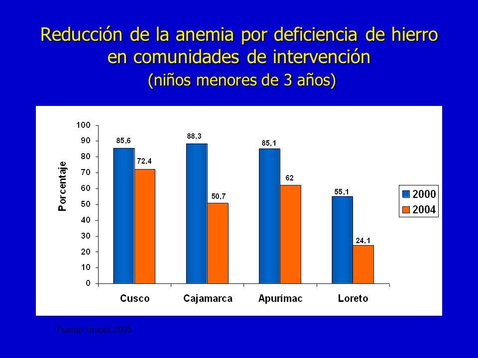 Reducción de la anemia por deficiencia de hierro en comunidades de intervención (niños menores de 3 años) Fuente: Unicef, 2005