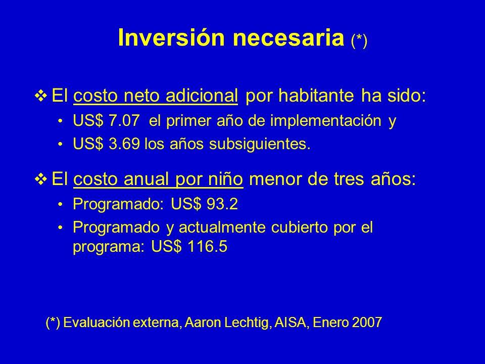 Inversión necesaria (*) El costo neto adicional por habitante ha sido: US$ 7.07 el primer año de implementación y US$ 3.69 los años subsiguientes. El