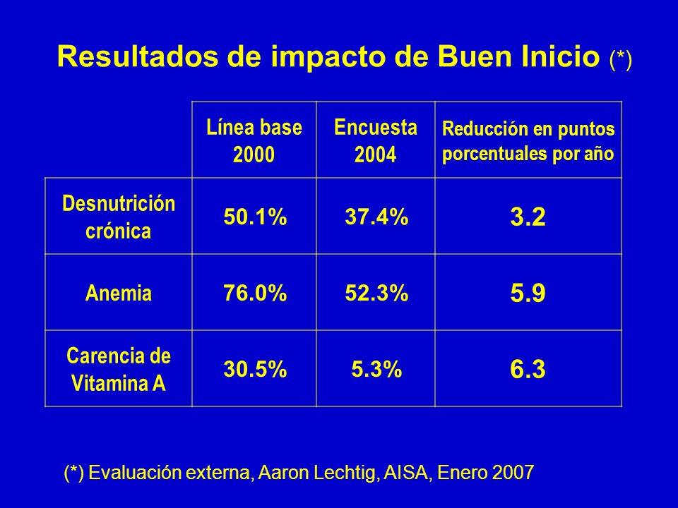 Resultados de impacto de Buen Inicio (*) Línea base 2000 Encuesta 2004 Reducción en puntos porcentuales por año Desnutrición crónica 50.1%37.4% 3.2 An