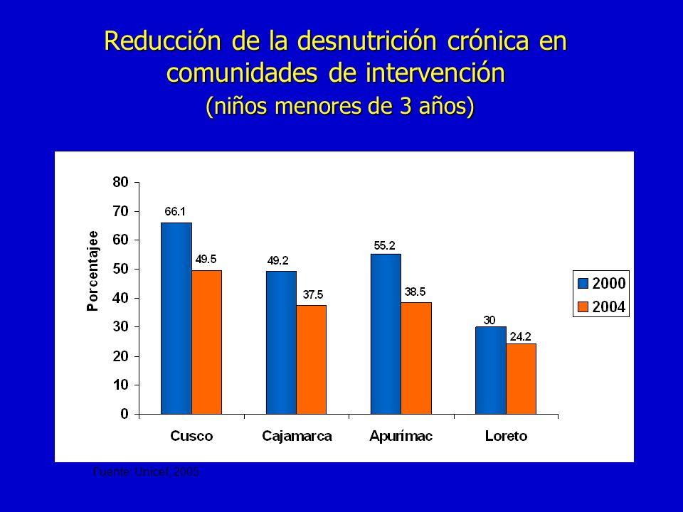 Reducción de la desnutrición crónica en comunidades de intervención (niños menores de 3 años) Fuente: Unicef, 2005