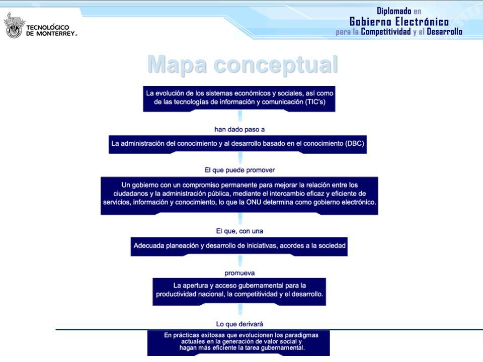 Evaluación del aprendizaje Actividades de equipo: Etapa 1 del proyecto.