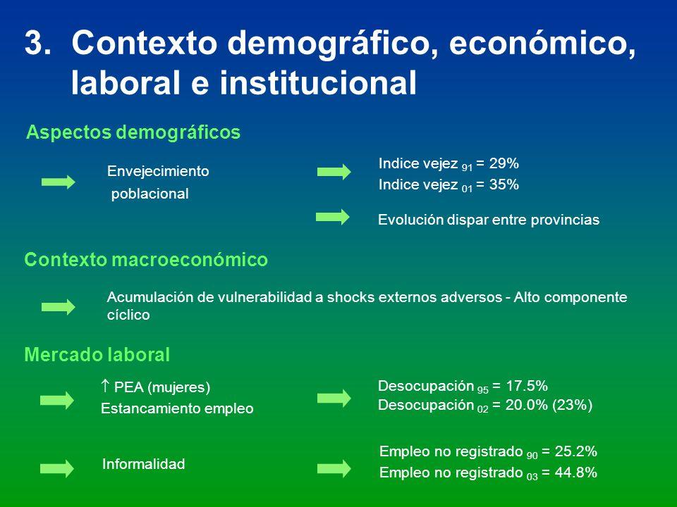 3. Contexto demográfico, económico, laboral e institucional Contexto macroeconómico Acumulación de vulnerabilidad a shocks externos adversos - Alto co