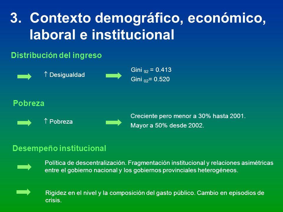 3. Contexto demográfico, económico, laboral e institucional Pobreza Distribución del ingreso Desempeño institucional Desigualdad Gini 92 = 0.413 Gini