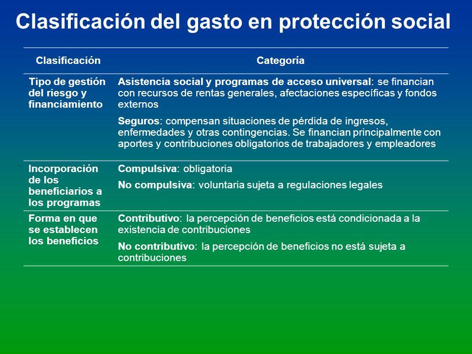 ClasificaciónCategoría Tipo de gestión del riesgo y financiamiento Asistencia social y programas de acceso universal: se financian con recursos de ren