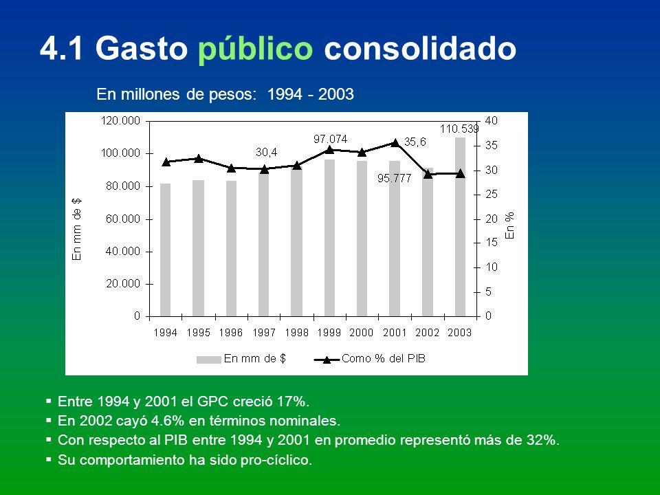4.1 Gasto público consolidado En millones de pesos: 1994 - 2003 Entre 1994 y 2001 el GPC creció 17%. En 2002 cayó 4.6% en términos nominales. Con resp