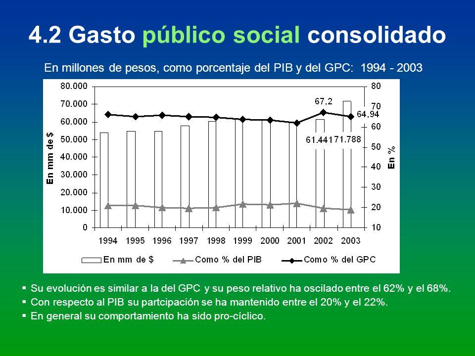 4.2 Gasto público social consolidado En millones de pesos, como porcentaje del PIB y del GPC: 1994 - 2003 Su evolución es similar a la del GPC y su pe