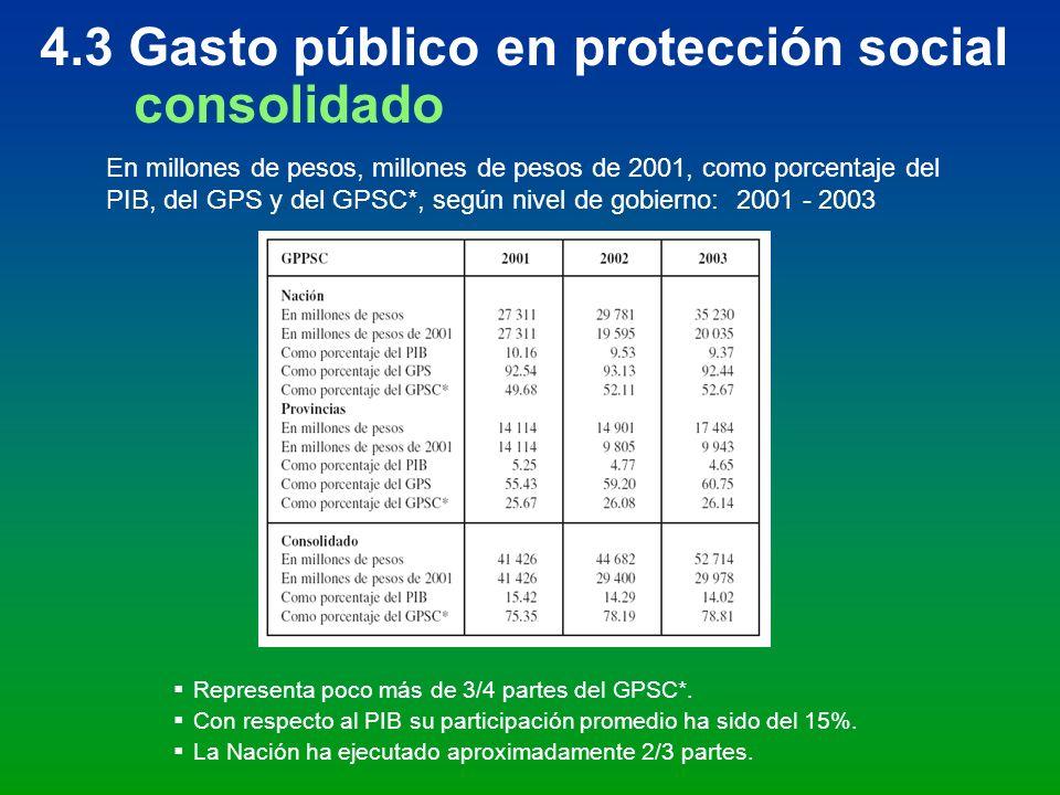 4.3 Gasto público en protección social consolidado En millones de pesos, millones de pesos de 2001, como porcentaje del PIB, del GPS y del GPSC*, segú