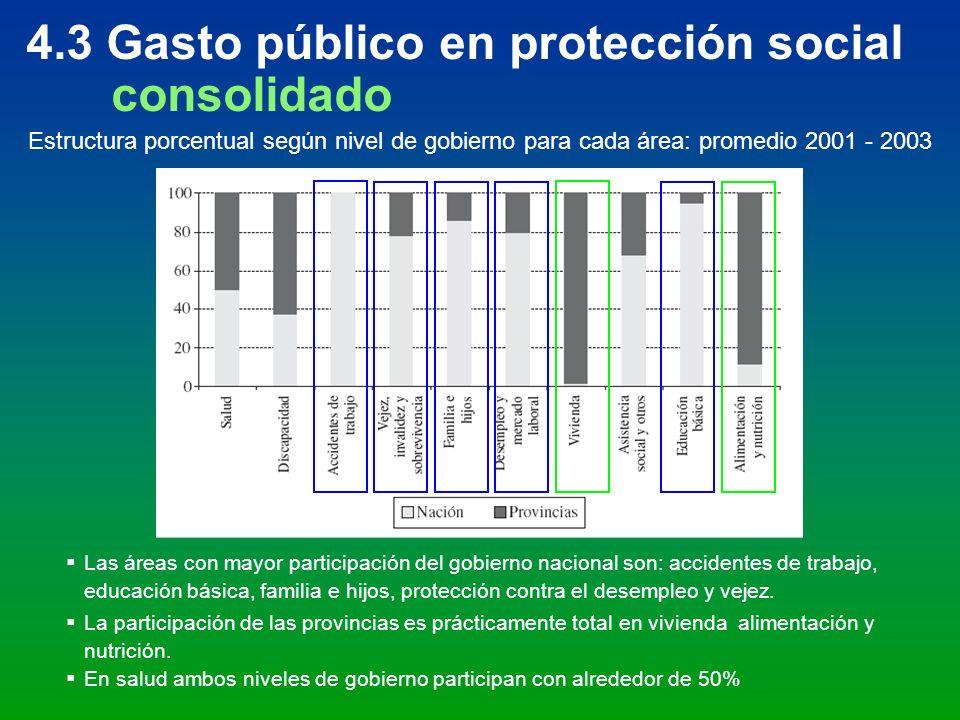 4.3 Gasto público en protección social consolidado Estructura porcentual según nivel de gobierno para cada área: promedio 2001 - 2003 Las áreas con ma