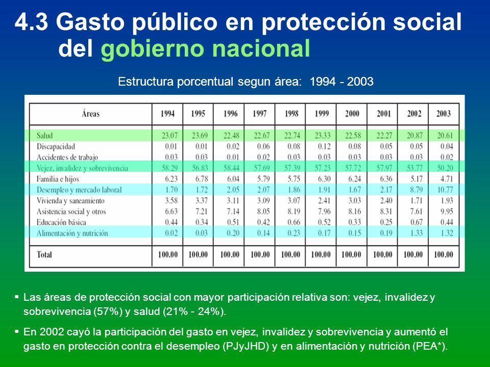 4.3 Gasto público en protección social del gobierno nacional Estructura porcentual segun área: 1994 - 2003 Las áreas de protección social con mayor pa