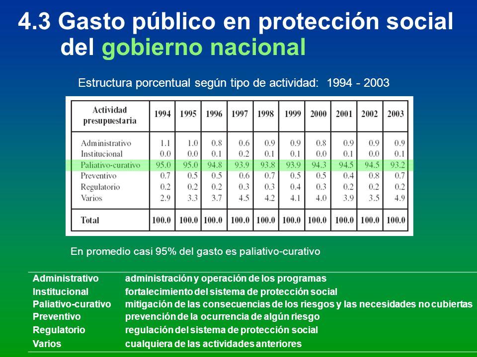 4.3 Gasto público en protección social del gobierno nacional Administrativoadministración y operación de los programas Institucionalfortalecimiento de