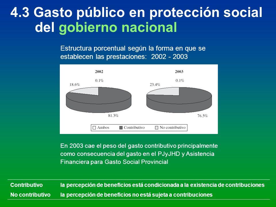 4.3 Gasto público en protección social del gobierno nacional Contributivola percepción de beneficios está condicionada a la existencia de contribucion