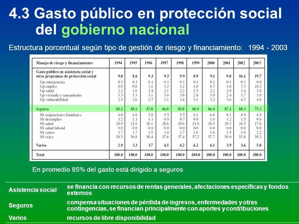 4.3 Gasto público en protección social del gobierno nacional Estructura porcentual según tipo de gestión de riesgo y financiamiento: 1994 - 2003 En pr
