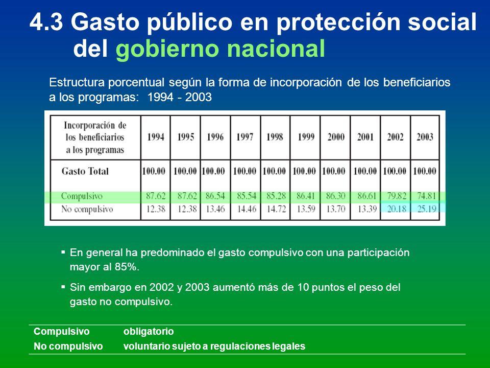 4.3 Gasto público en protección social del gobierno nacional Estructura porcentual según la forma de incorporación de los beneficiarios a los programa