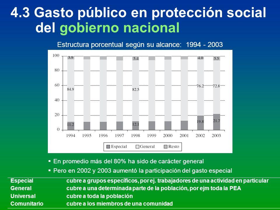 4.3 Gasto público en protección social del gobierno nacional Especialcubre a grupos específicos, por ej. trabajadores de una actividad en particular G