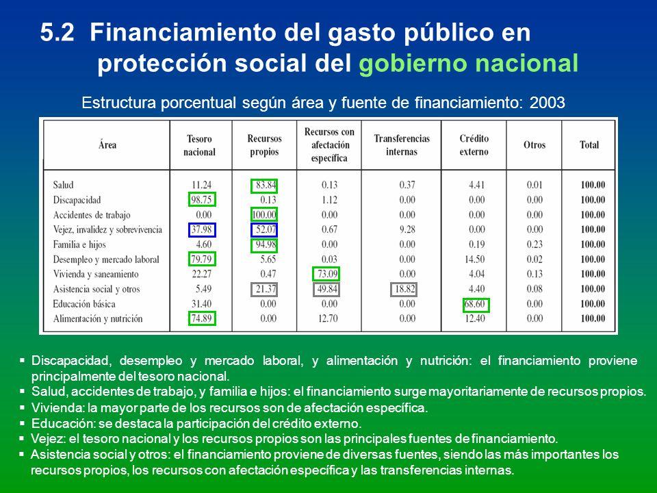 5.2 Financiamiento del gasto público en protección social del gobierno nacional Estructura porcentual según área y fuente de financiamiento: 2003 Disc