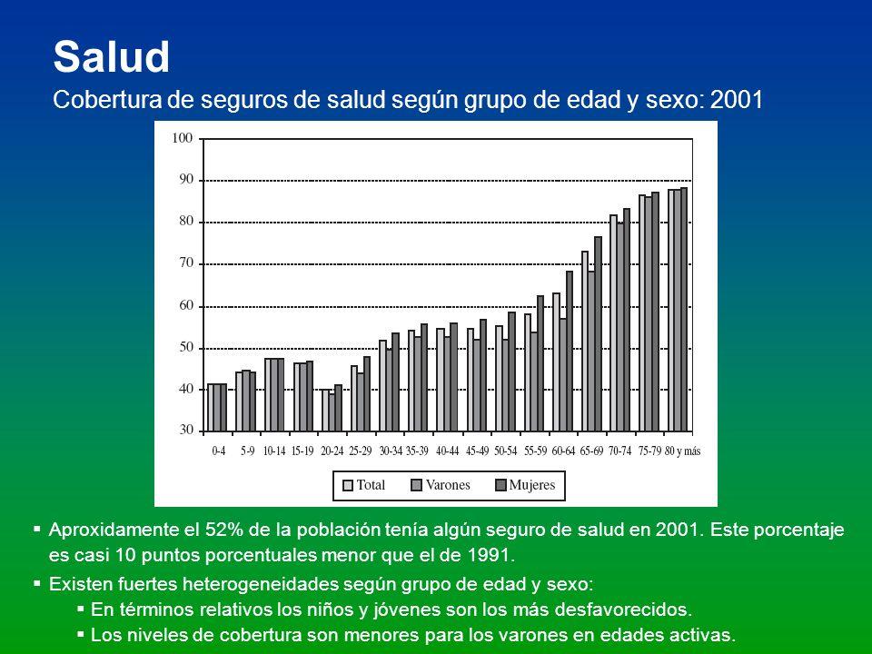 Salud Cobertura de seguros de salud según grupo de edad y sexo: 2001 Aproxidamente el 52% de la población tenía algún seguro de salud en 2001. Este po