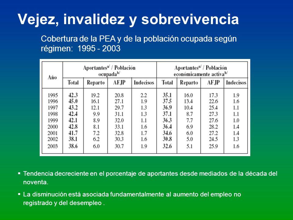 Vejez, invalidez y sobrevivencia Cobertura de la PEA y de la población ocupada según régimen: 1995 - 2003 Tendencia decreciente en el porcentaje de ap
