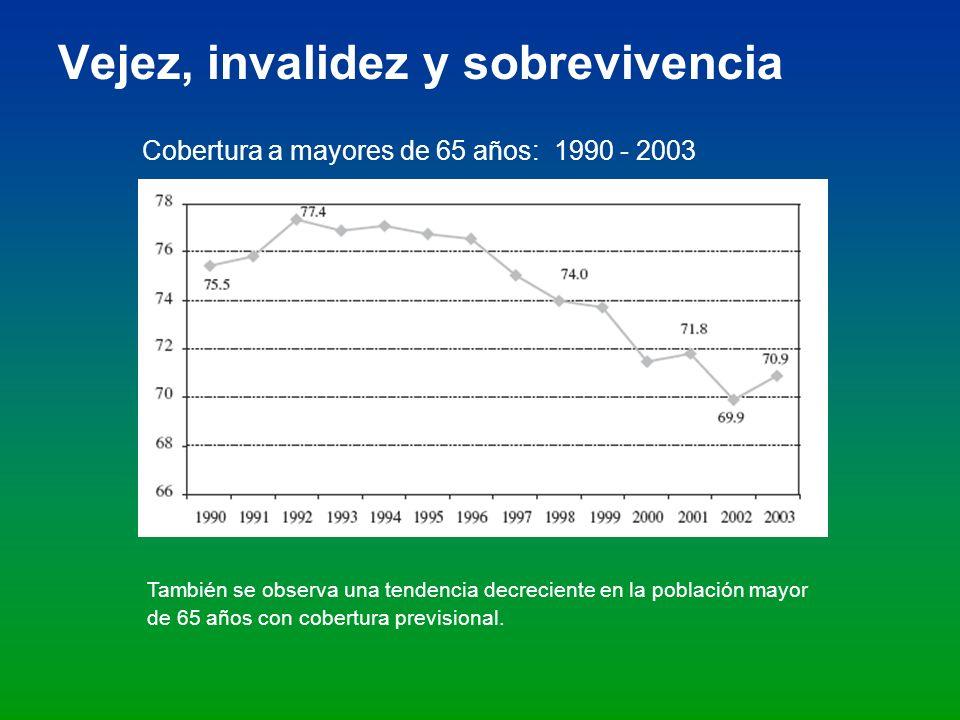 Vejez, invalidez y sobrevivencia Cobertura a mayores de 65 años: 1990 - 2003 También se observa una tendencia decreciente en la población mayor de 65