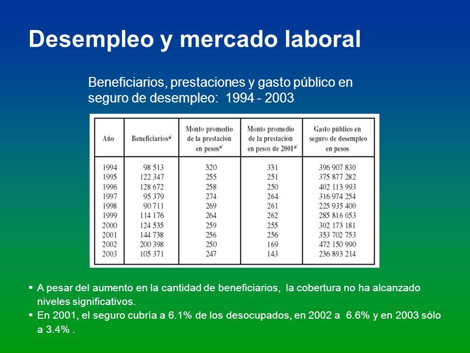 Desempleo y mercado laboral Beneficiarios, prestaciones y gasto público en seguro de desempleo: 1994 - 2003 A pesar del aumento en la cantidad de bene