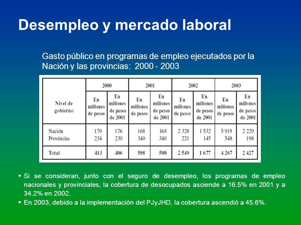 Desempleo y mercado laboral Gasto público en programas de empleo ejecutados por la Nación y las provincias: 2000 - 2003 Si se consideran, junto con el