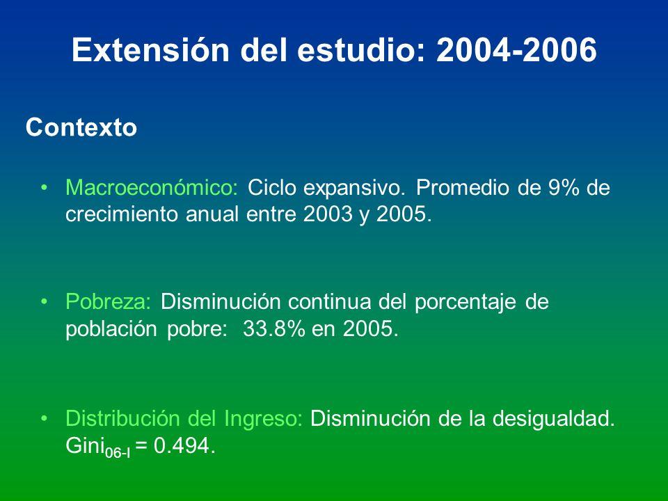 Extensión del estudio: 2004-2006 Macroeconómico: Ciclo expansivo. Promedio de 9% de crecimiento anual entre 2003 y 2005. Contexto Pobreza: Disminución
