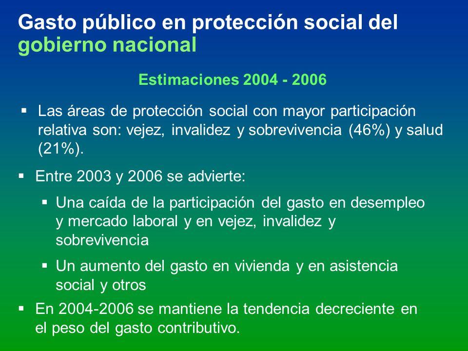 Gasto público en protección social del gobierno nacional Estimaciones 2004 - 2006 Las áreas de protección social con mayor participación relativa son: