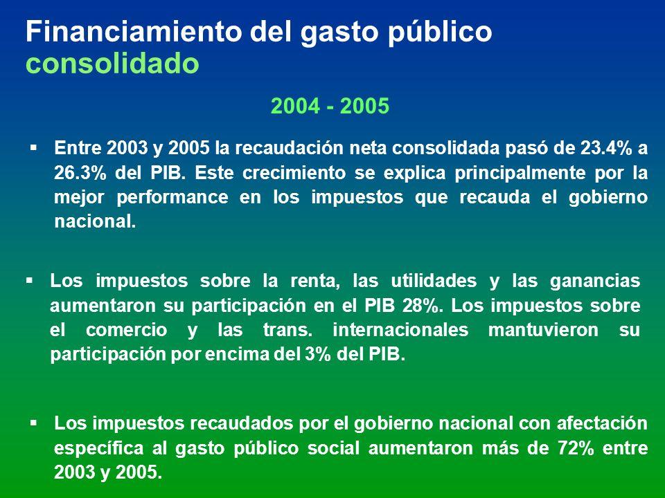 Entre 2003 y 2005 la recaudación neta consolidada pasó de 23.4% a 26.3% del PIB. Este crecimiento se explica principalmente por la mejor performance e
