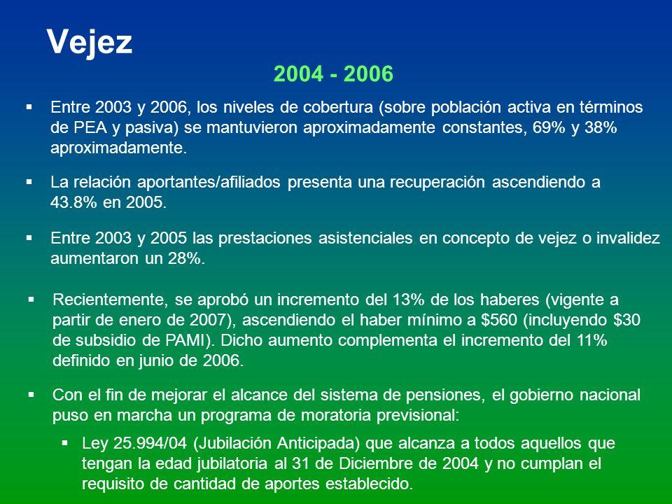 Vejez 2004 - 2006 Entre 2003 y 2006, los niveles de cobertura (sobre población activa en términos de PEA y pasiva) se mantuvieron aproximadamente cons