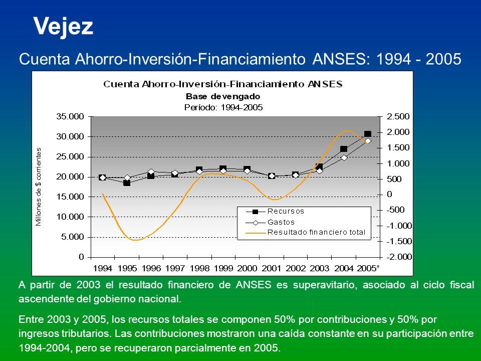 Cuenta Ahorro-Inversión-Financiamiento ANSES: 1994 - 2005 A partir de 2003 el resultado financiero de ANSES es superavitario, asociado al ciclo fiscal