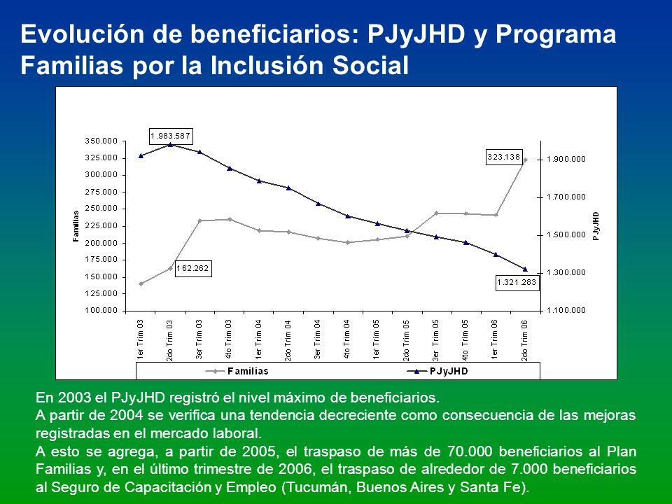 Evolución de beneficiarios: PJyJHD y Programa Familias por la Inclusión Social En 2003 el PJyJHD registró el nivel máximo de beneficiarios. A partir d