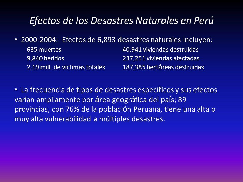 Efectos de los Desastres Naturales en Perú 2000-2004: Efectos de 6,893 desastres naturales incluyen: 635 muertes40,941 viviendas destruidas 9,840 heridos237,251 viviendas afectadas 2.19 mill.